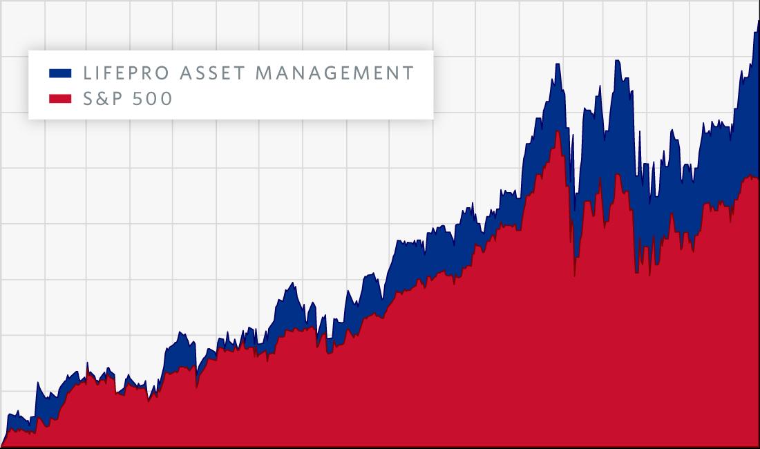 LifePro Asset Management Versus S&P 500 Investment Strategy