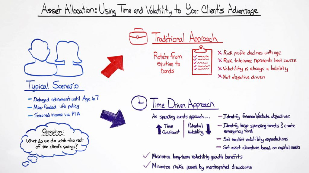 asset-allocation-using-time-and-volatility-to-your-client's-advantage