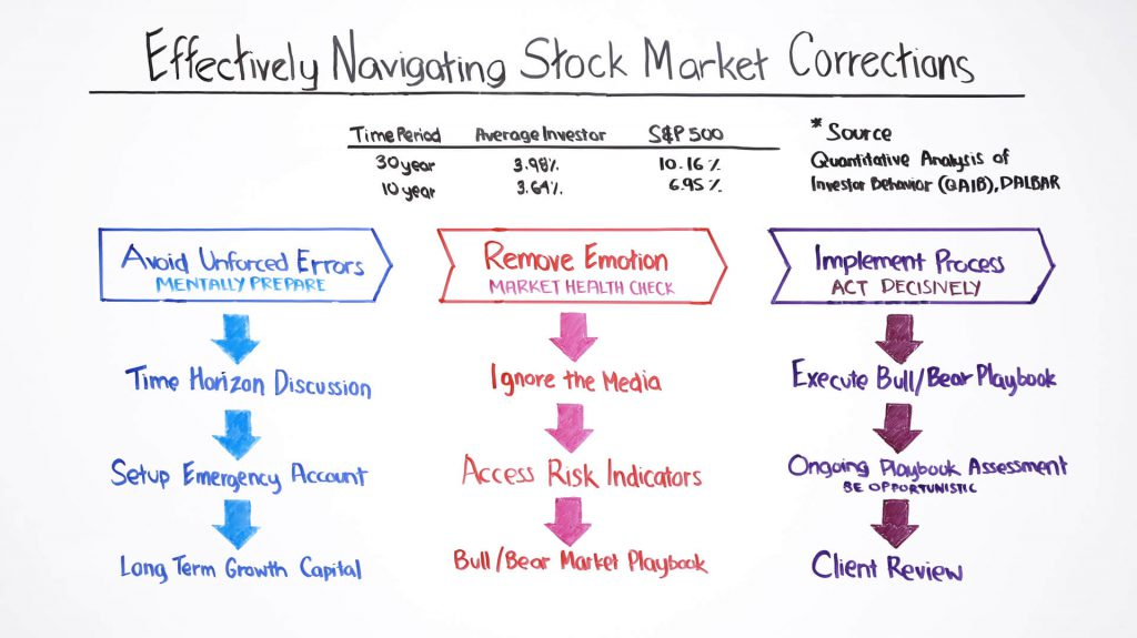 effectively-navigating-stock-market-corrections