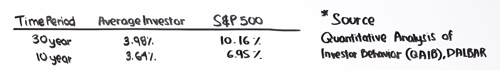 s&p-500-return-over-a-10-and-30-year-period