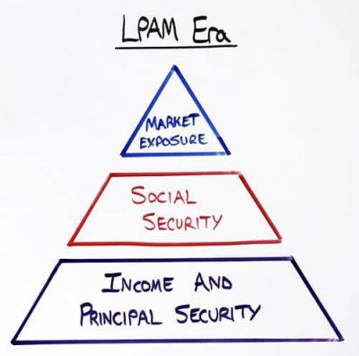 LifePro-Asset-Management-Era-Triangle