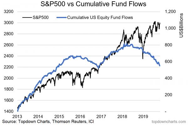 S&P Graph