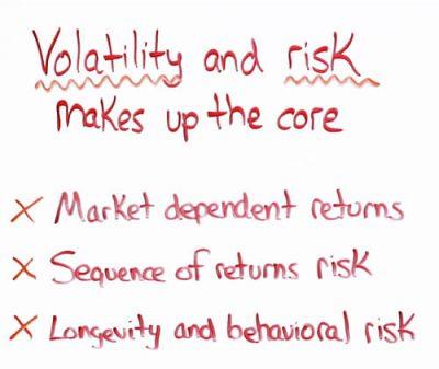 Volatility-Risk-Core