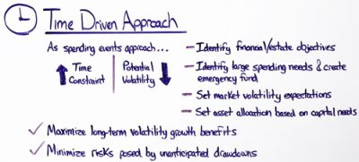 asset-allocation-time-driven-approach