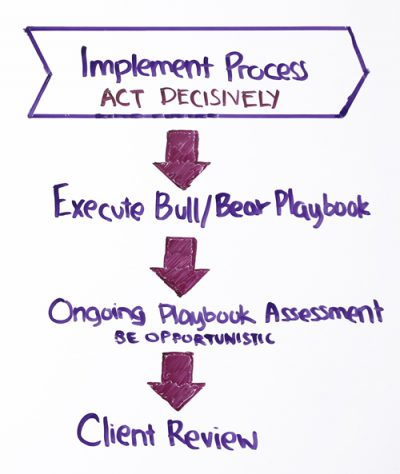 implement-process-act-decisively