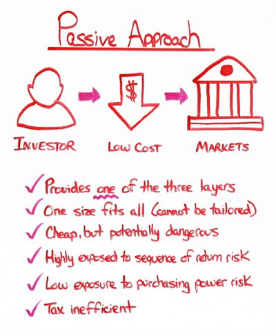investment-strategy-passive-approach