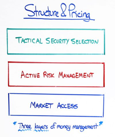 investment-strategy-structure-and-pricing