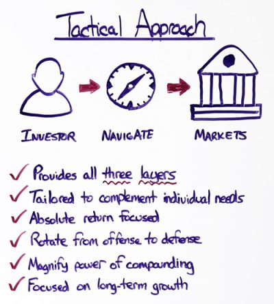 investment-strategy-tactical-approach