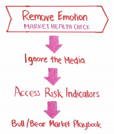 remove-emotion-market-health-check